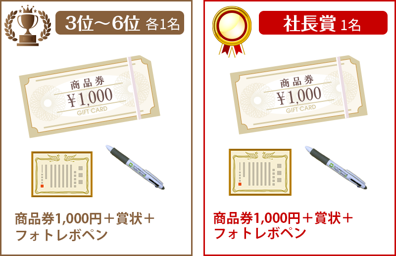 3位~6位各1名、社長賞。商品券1,000円+賞状+フォトレボペン